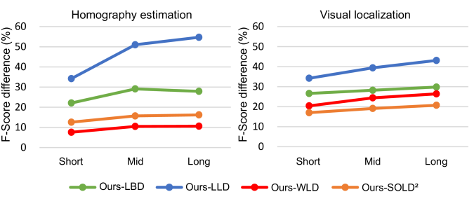 Performance difference by line length. The figure (a) illustrates that the overall graph has an upward trajectory, thus showing that our method performs better than other CNN-based line descriptors when line segments extend.