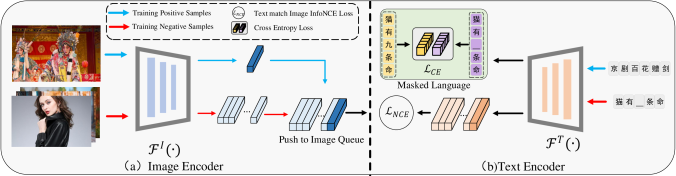(a) Image Encoder: Image features are pushed to the image queue (see Appendix