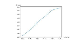 The vertical axis is the training steps, and the horizontal axis is the performance of the f1 score of the training model. As shown, ECL method helps to improve the convergence speed and model performance.