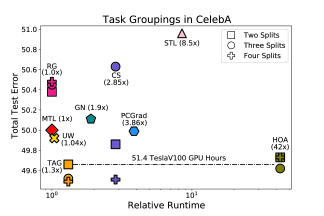 (Left) average classification error for 2, 3, and 4-split task groupings for the subset of 9 tasks in CelebA. (Right) total test loss for 2 and 3-split task groupings for the subset of 5 tasks in Taskonomy. All models were run on a TeslaV100 instance with the time to train the full MTL model being approximately 83 minutes in CelebA and 146 hours in Taskonomy. Note the x-axis is in log scale, and the relative runtime for each task grouping method only considers the time to find groups.