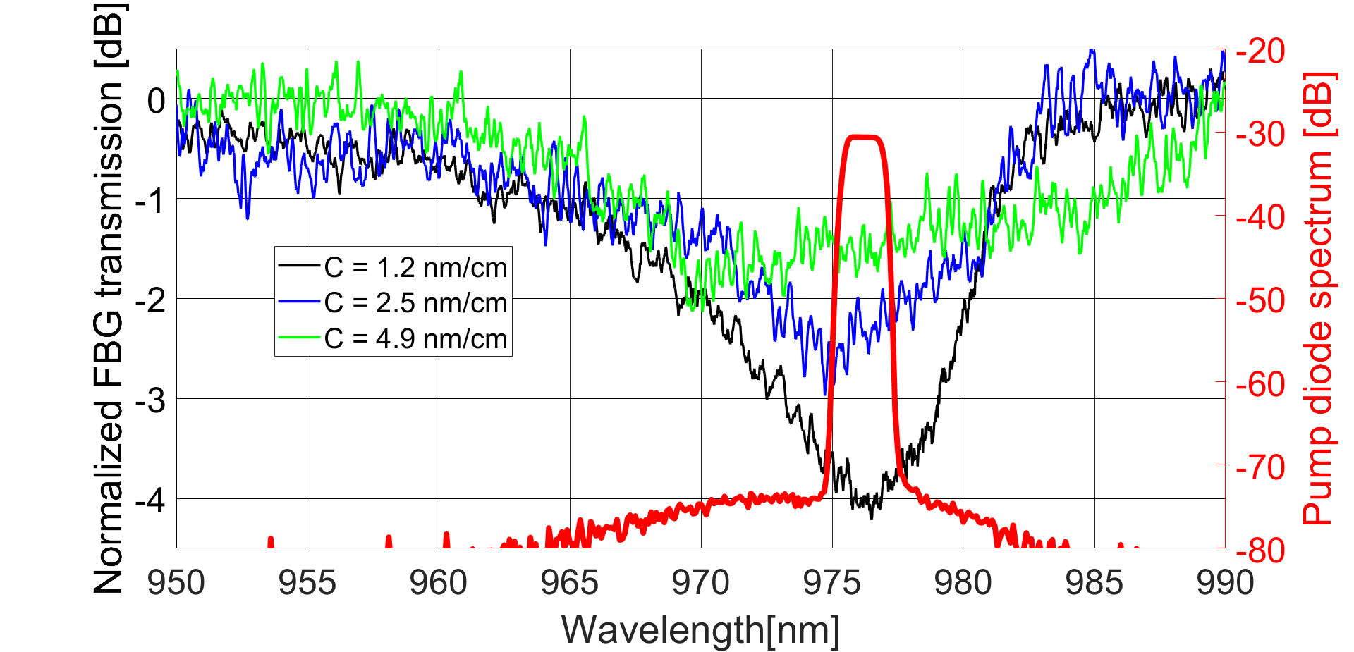 Pump diode spectrum at high power long with the transmission spectra of three different pump reflectors written with the same inscription parameters but with different phase-masks with chirp rates of 1.2, 2.5 and 4.9 nm/cm.