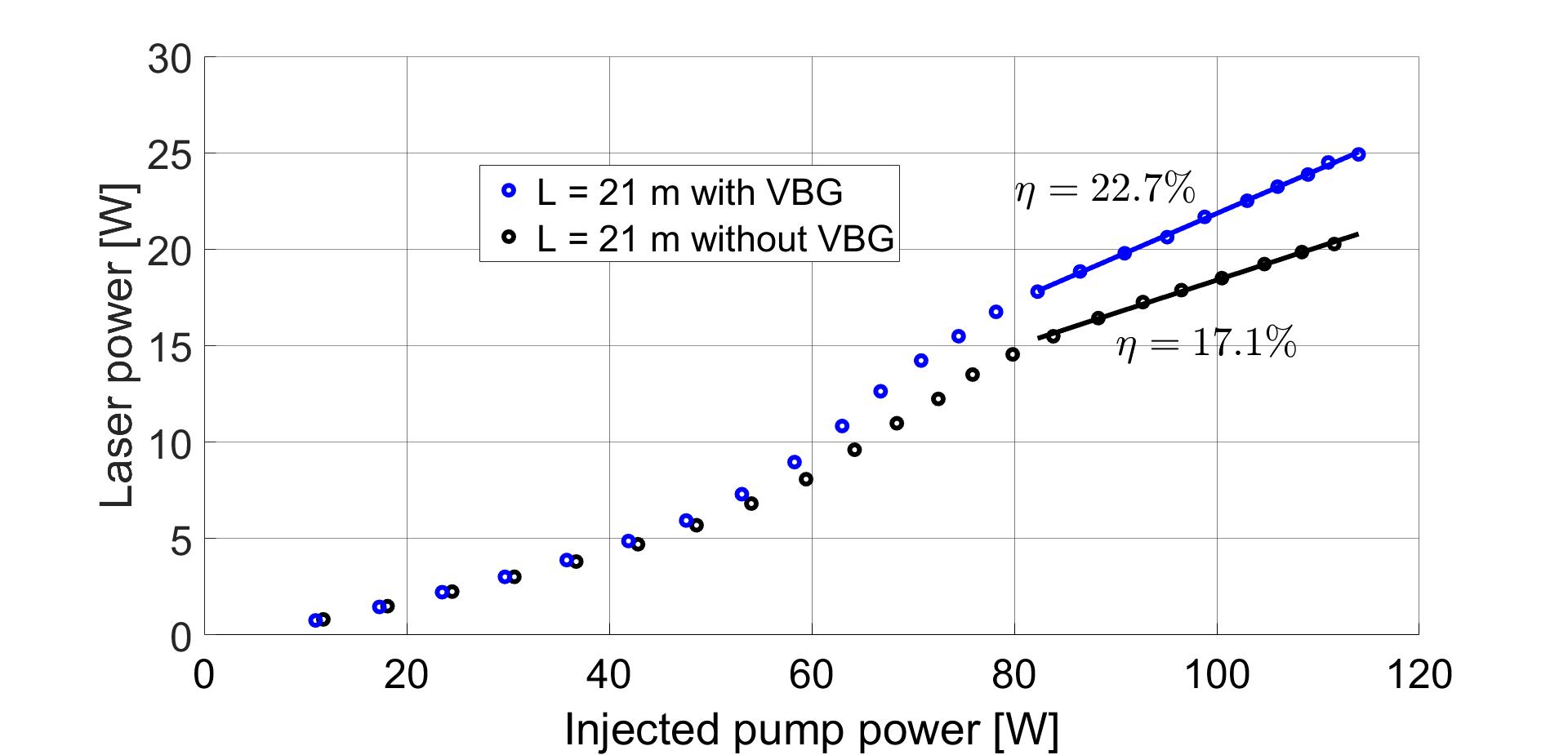Laser output power of the Er-doped fiber laser as function of the injected pump power with and without the presence of a VBG. The pump reflector increases the slope efficiency from 17.1% to 22.7% at high pump power when the diode wavelength is stabilized at 976 nm.