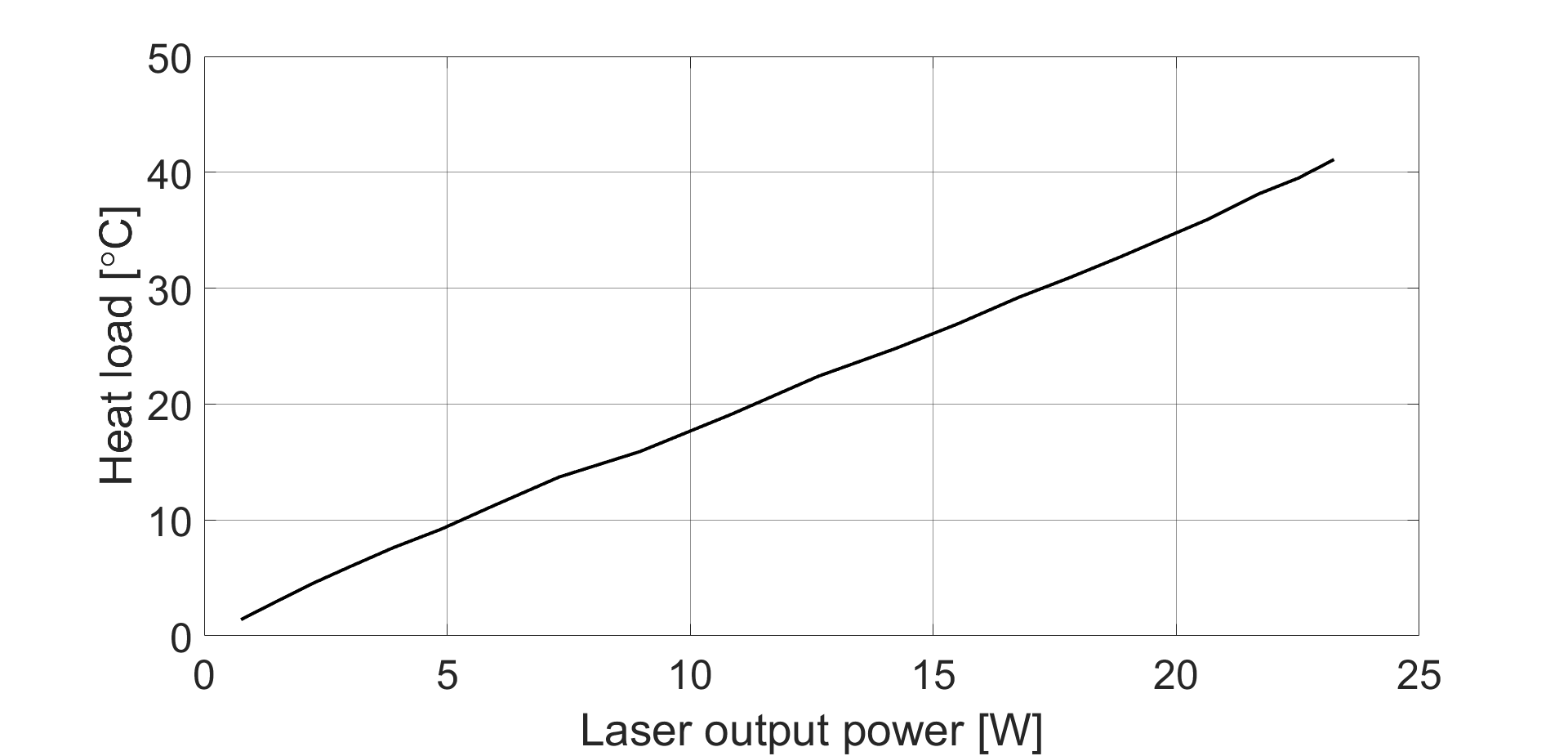 Heat load on the VBG as function of the laser power.