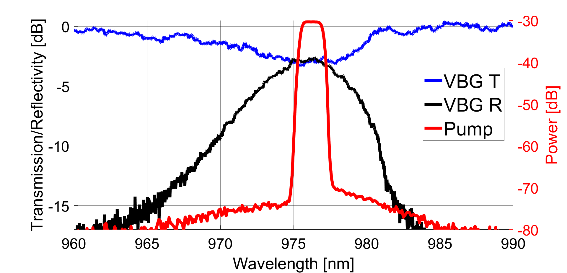 Pump diode spectrum at high power along with the transmission and reflectivity spectra of the VBG written in the Er-doped final fiber laser cavity.