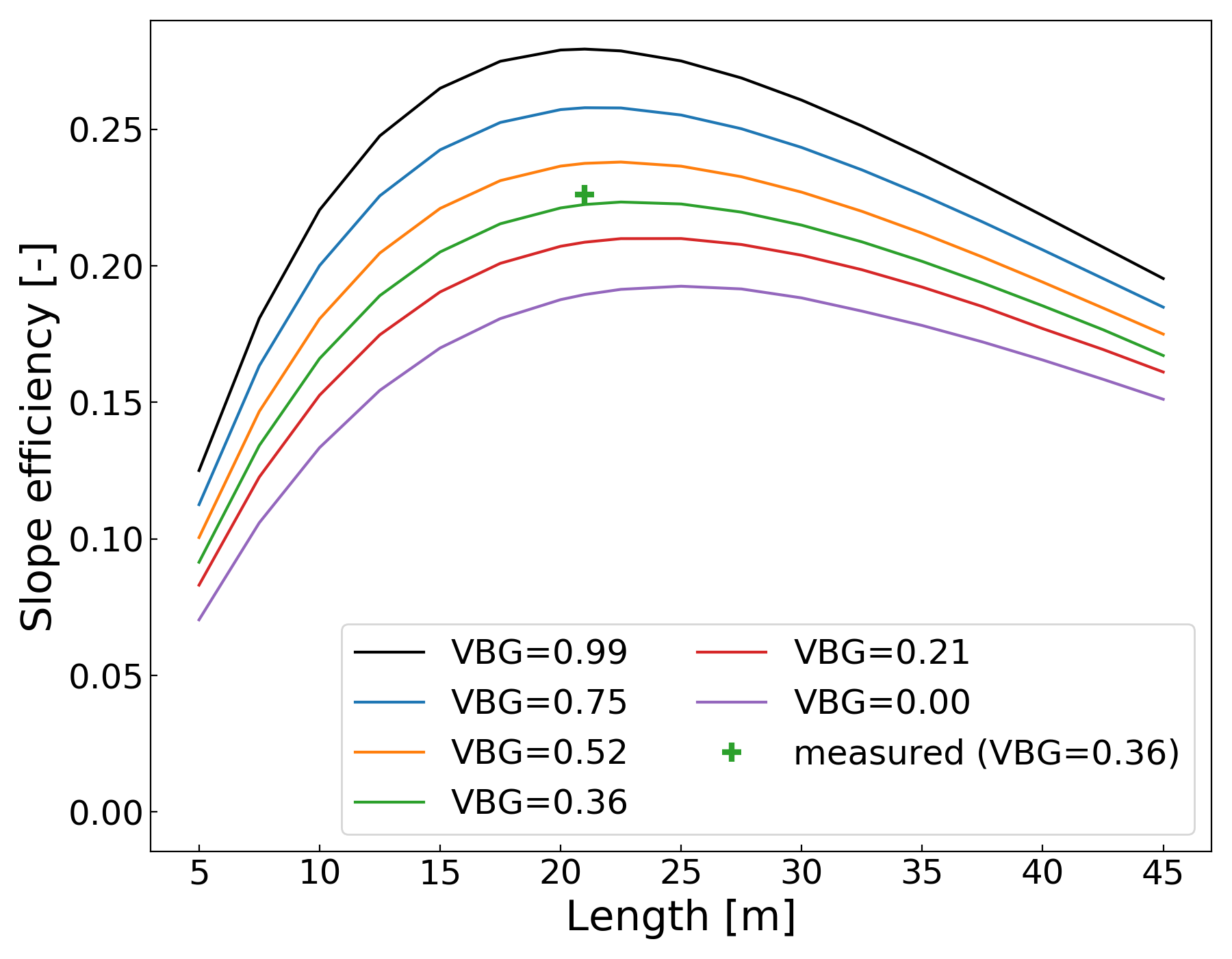 Simulations of the influence of the VBG reflectivity on the slope efficiency with regards to the cavity length.