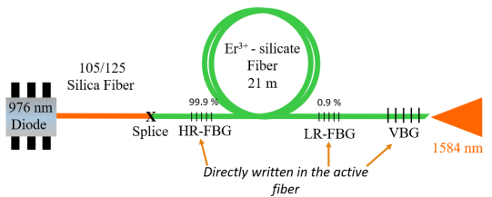 Schematic of the Er-doped silicate all-fiber laser operating at 1.584 µm. HR, high reflector; LR, low reflector; FBG, fiber Bragg grating; VBG, volume Bragg grating.