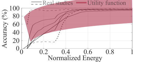The generalized logarithmic utility function and utility curves from real studies.