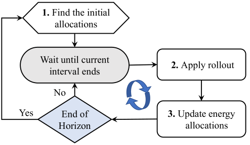 The overview of the proposed rollout algorithm.