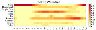 Percentage of 4772 users a) doing different activities b) at different locations throughout the day.