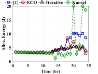 Comparison of energy allocations and battery energy (b.e.) evolution under different conditions for the same user: 1