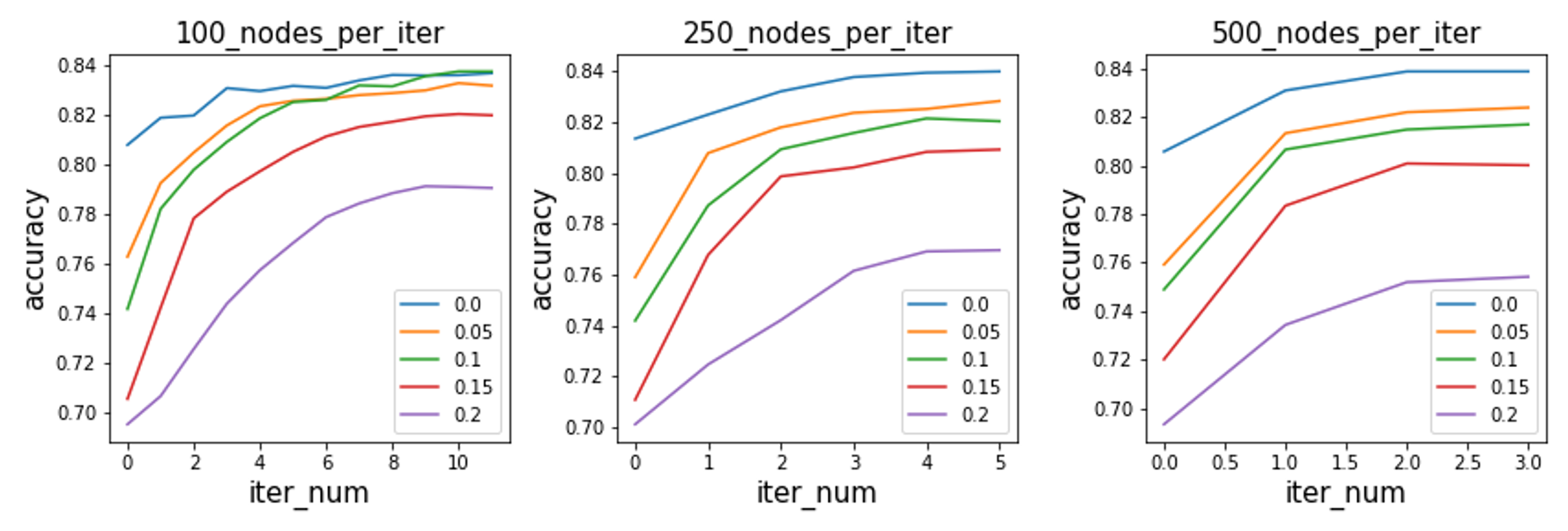 Node classification accuracy using different hyper-parameters. Different colors denote the results under different perturbation rate.(Results on Citeseer can be accessed in the supplementary material)