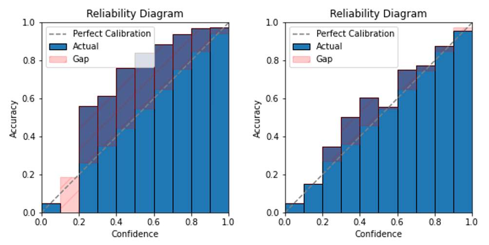 Reliability Diagram of GCN w/o(left) and with(right) calibration. After calibrating, model's output can better reflect its ground truth correctness likelihood.