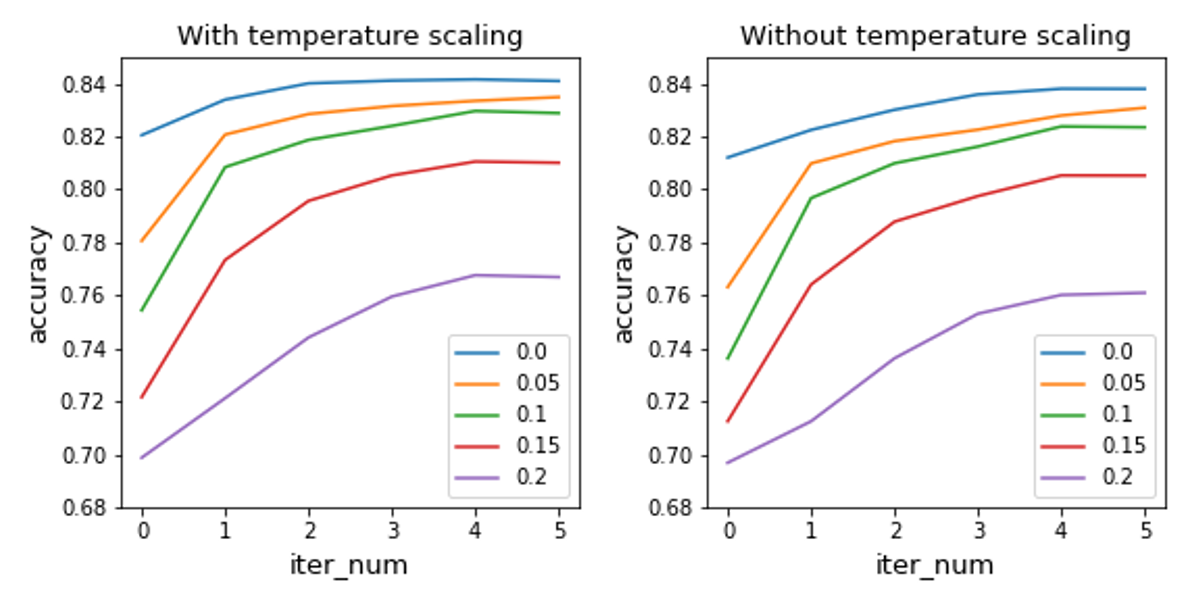 Performance of CoG(GCN+MLP on Cora) with/without calibration. With model calibration, CoG performs better, no matter the graph is perturbed or not.