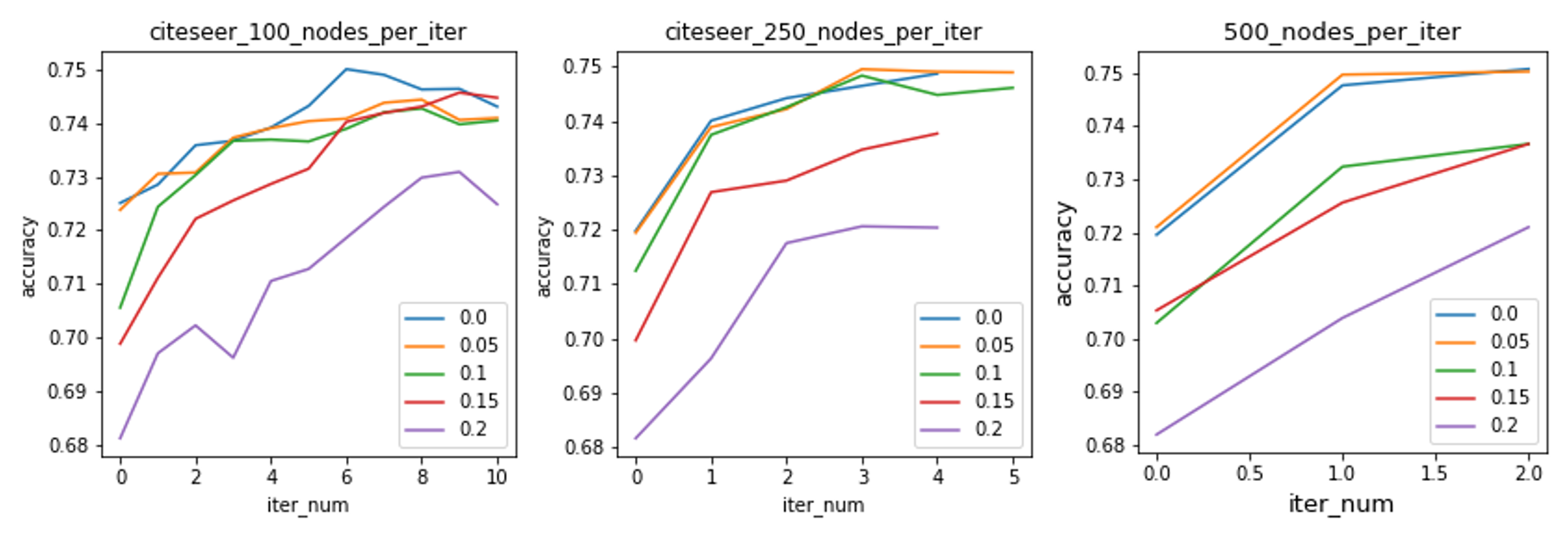Node classification accuracy using different hyper-parameters. Generally, adding less nodes per iteration leads to better accuracy, although it is more time-demanding.