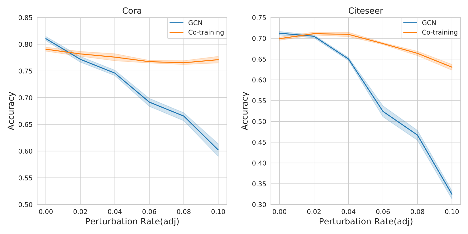 The performance of CoG(GCN+MLP) under PGD attack(using the same data splits with UM-GNN).