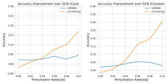 Accuracy improvement over GCN under PGD attack. Results keep consistent with those under Metattack. As perturbation rate increases, CoG(GCN+MLP) outperforms UM-GNN by a large margin.