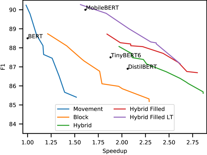 Comparison on SQuAD v1.1 of model F1 against speed and density (BERT-base reference). For each pruning method the pruned model is BERT-base, but different regularization values give different final sparsity levels. This translates into a tradeoff curve between accuracy and speedup specific to the method. Distilled networks (Mobile|Tiny|Distil)BERT are given as references. The higher the curve, the most accurate the model is for a given speed.