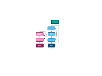 The model architecture of Graformer. The pre-trained multilingual encoder (mBERT) and decoder (mGPT) are grafted to achieve multilingual translation. The dashed line means feeding in the last token.