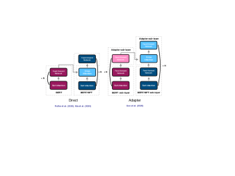 """The model architecture of """"Direct"""" (left)"""