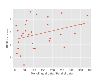 Each point represents a language. The x-axis means the quotient of the monolingual data scale divided by the parallel data scale. The y-axis means the BLEU improvements of en