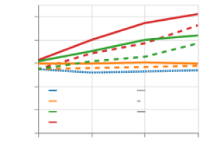 Exact-set-match accuracy on the Spider development set as a function of beam size for top-