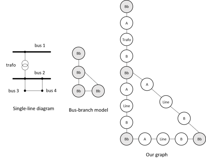 Comparison of power grid graph representations. Left: Single-line diagram notation, middle:bus-branch model, right: our proposal for inductive learning