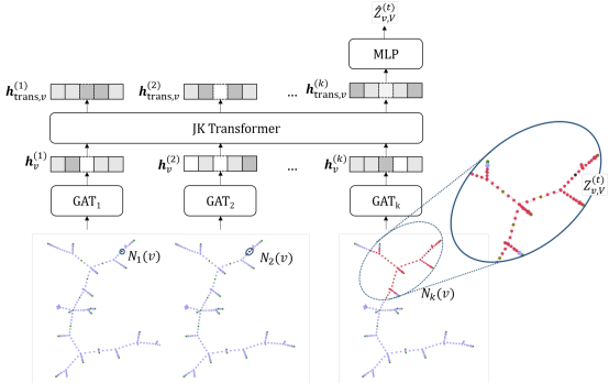 The Jumping Knowledge architecture with a Transformer. Red nodes are included in the receptive field
