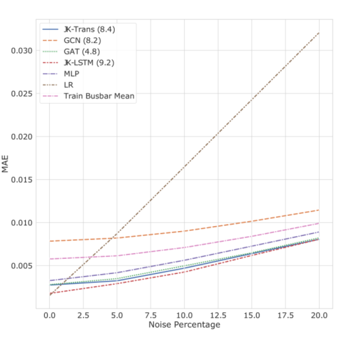 Performance on test load profiles for