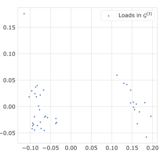 Load profile distributions across time projected to 2-dimensions using PCA