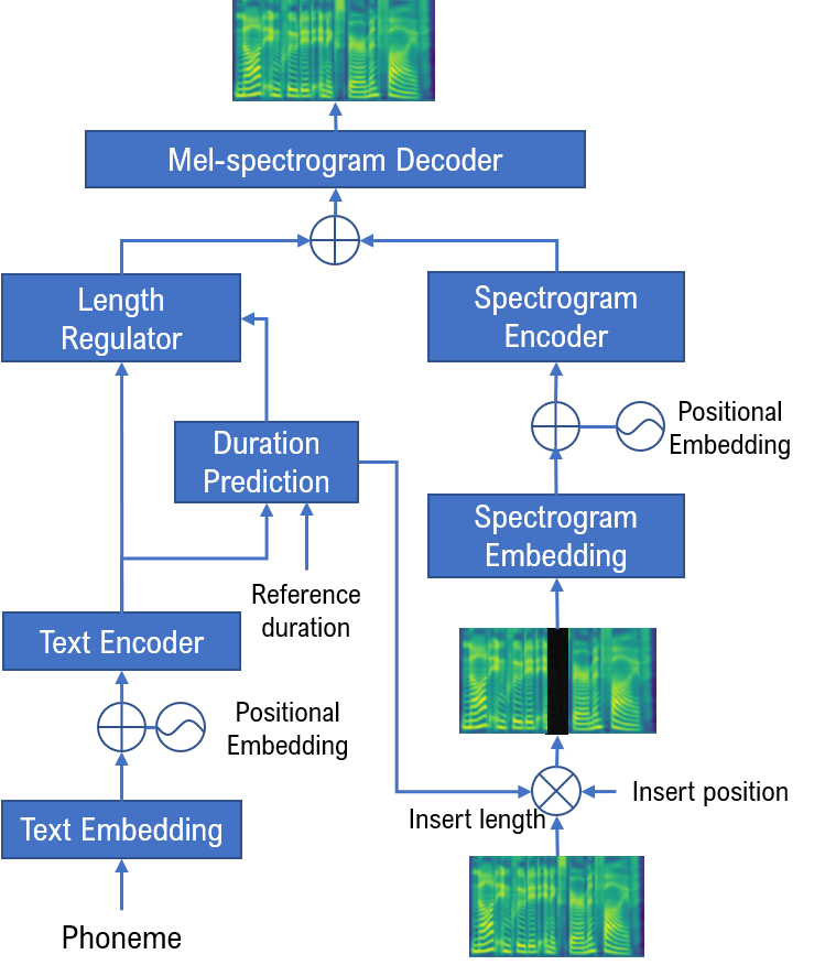 Proposed one-stage context-aware text-based speech editing framework. We align the phoneme sequence and the mel-spectrogram sequence before feeding the sum of the two to the mel-spectrogram decoder to directly generate the desired speech.