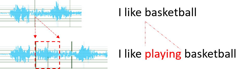 Text-based speech editing. Through editing text, synthesize the speech of the inserted word (red) that sounds seamless in context (blue) – as if it were uttered by the same person in the same recording.