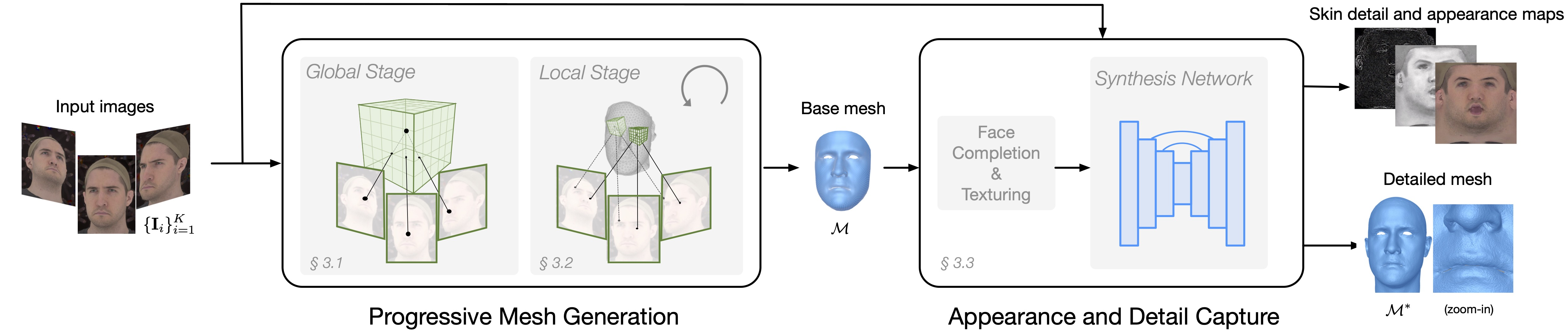 Overview of our end-to-end face modeling system. Given images captured from multi-views, the progressive mesh generation network predicts an accurate face mesh in consistent topology. Then the appearance and detail capture network synthesizes high-resolution skin detail and attribute maps, which enables highly detailed geometry and photo-realistic renderings.