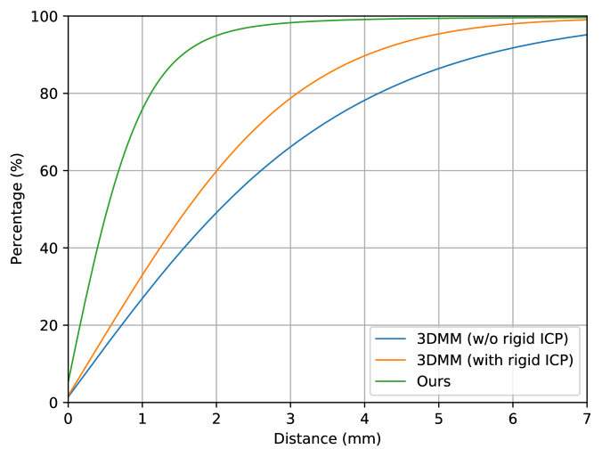 Quantitative evaluation by cumulative error curves for scan-to-mesh distances among learning based methods.