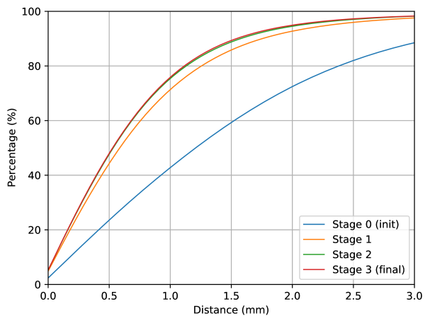 Quantitative evaluation by cumulative error curves for scan-to-mesh distances among local refinement stages.