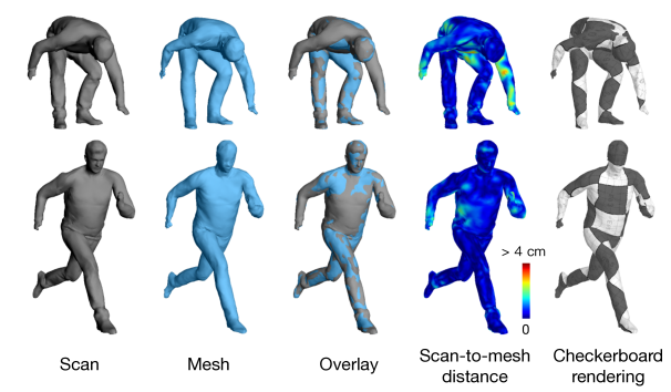 Our system can also infer clothed human body surfaces in consistent topology.