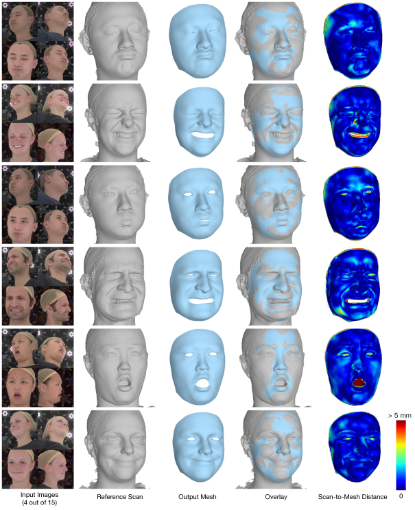 More results of reconstructed meshes in dense correspondence. The scan-to-mesh distance is visualized color coded on the reference scan, where red denotes an error above 5 millimeters.