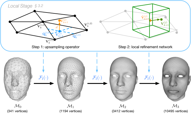 The iterative upsampling and refinement process in the local geometry stage.