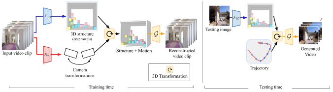 During training, we use short clips extracted from videos. The first frame of the clip is used to predict the 3D structure of the scene. Then, the subsequent frames are used to compute poses relative to the first frame. We apply these predicted poses as affine transformations to the 3D voxel and use a decoder to reconstruct the input video clip. Once the autoencoder is trained, we can get the 3D representation for downstream tasks using only one image as input.