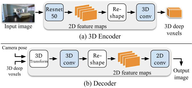 The 3D encoder takes an image as input and estimates a 3D deep voxel corresponding to the same scene. Conversely, the decoder takes the 3D voxel and a camera pose as input and renders a 2D image as output.