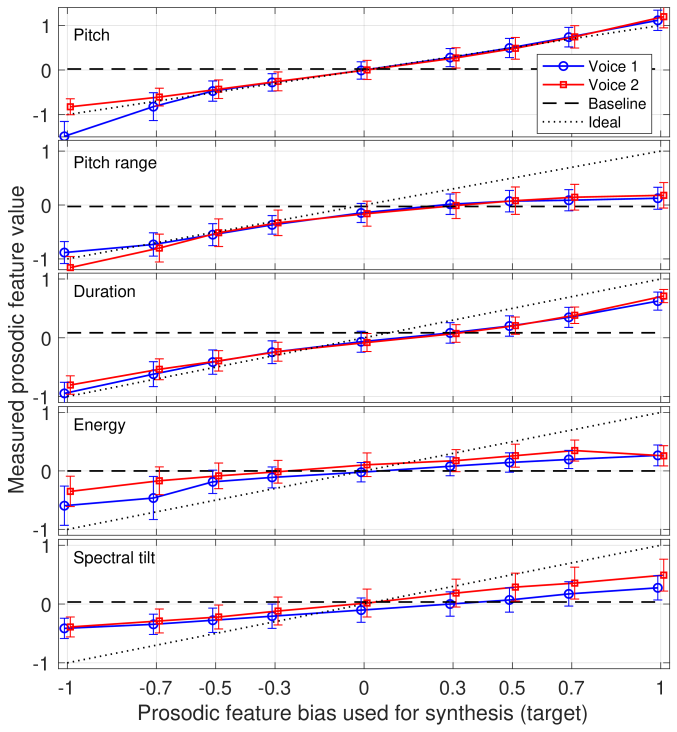Means and standard deviations of the measured utterance-wise prosodic features with respect to target bias values.