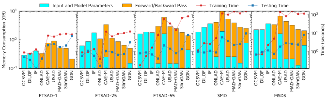 Comparison of the peak memory consumption, training and testing times for all models. The y-axes are in log scale.
