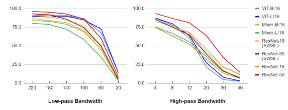 Top-1 accuracy across a range of frequency bandwidths from low/high-pass filtering (The right direction of x-axis is more oriented to the low and high frequency, respectively).