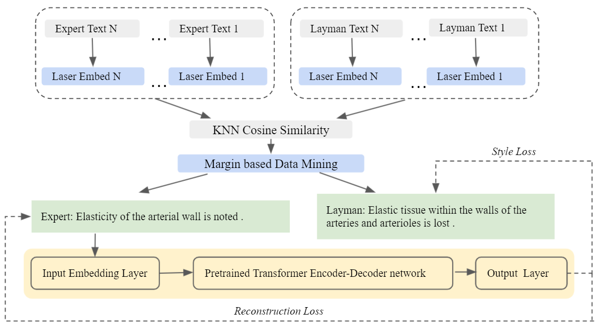Data mining + Style Transfer Fine-tuning pipeline: Style and Reconstruction losses are optimized concurrently.