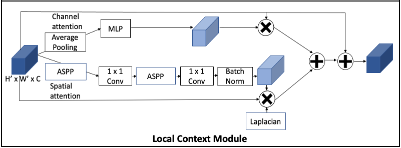 Top: Overall architecture as discussed in Section 3. Bottom Left: Global Context Module as detailed in