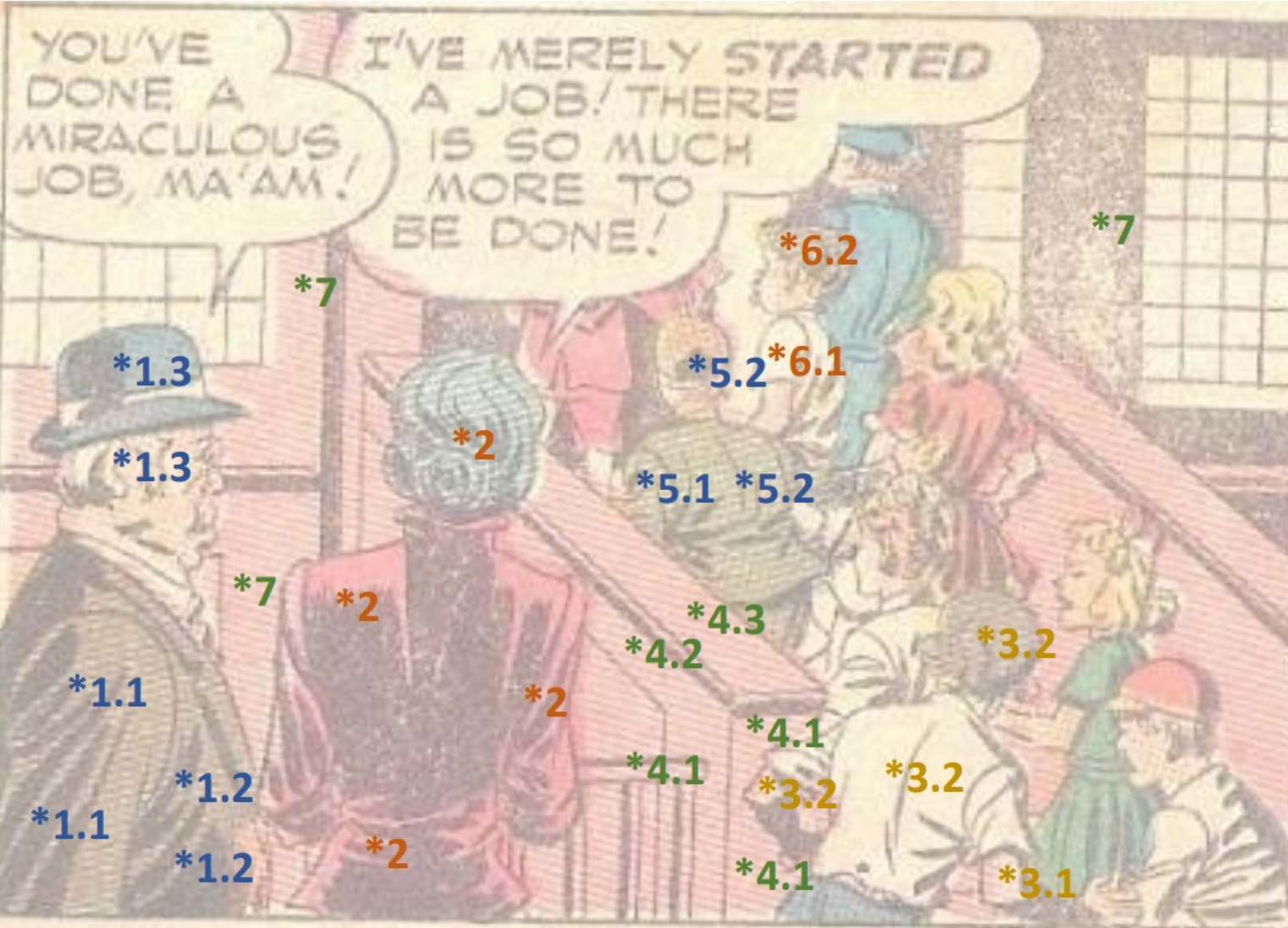 Left: Illustration of the idea of inter-object and intra-object depth ordering, used to annotate the comics images. The closer object is assigned a lower first number