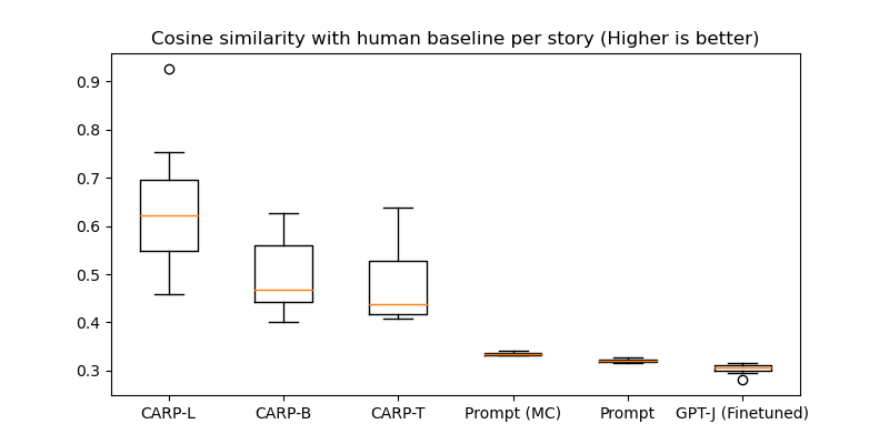 We compare CARP-L, CARP-B, CARP-T, to our three baseline models: multiple choice classification prompt engineering, seq2seq classification prompt engineering, and seq2seq finetuning on our dataset. In the top plot we measure the cosine similarity (higher is better) of the predicted distribution against the human baseline. In the bottom plot, we compute