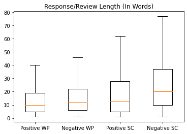 Box plots of story lengths for the Writing Prompts (WP) and Story-Critique (SC) datasets, broken down by sentiment. All four groups exclude outliers from in the plot.