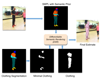 - For more accurate human body estimation, we supervise 3D body regression training with clothed and minimal-clothed regions differently using our novel