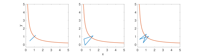 Three orbits of period 2, 3, and 4. The blue line are the orbits; the red line is a reference line of the global minima