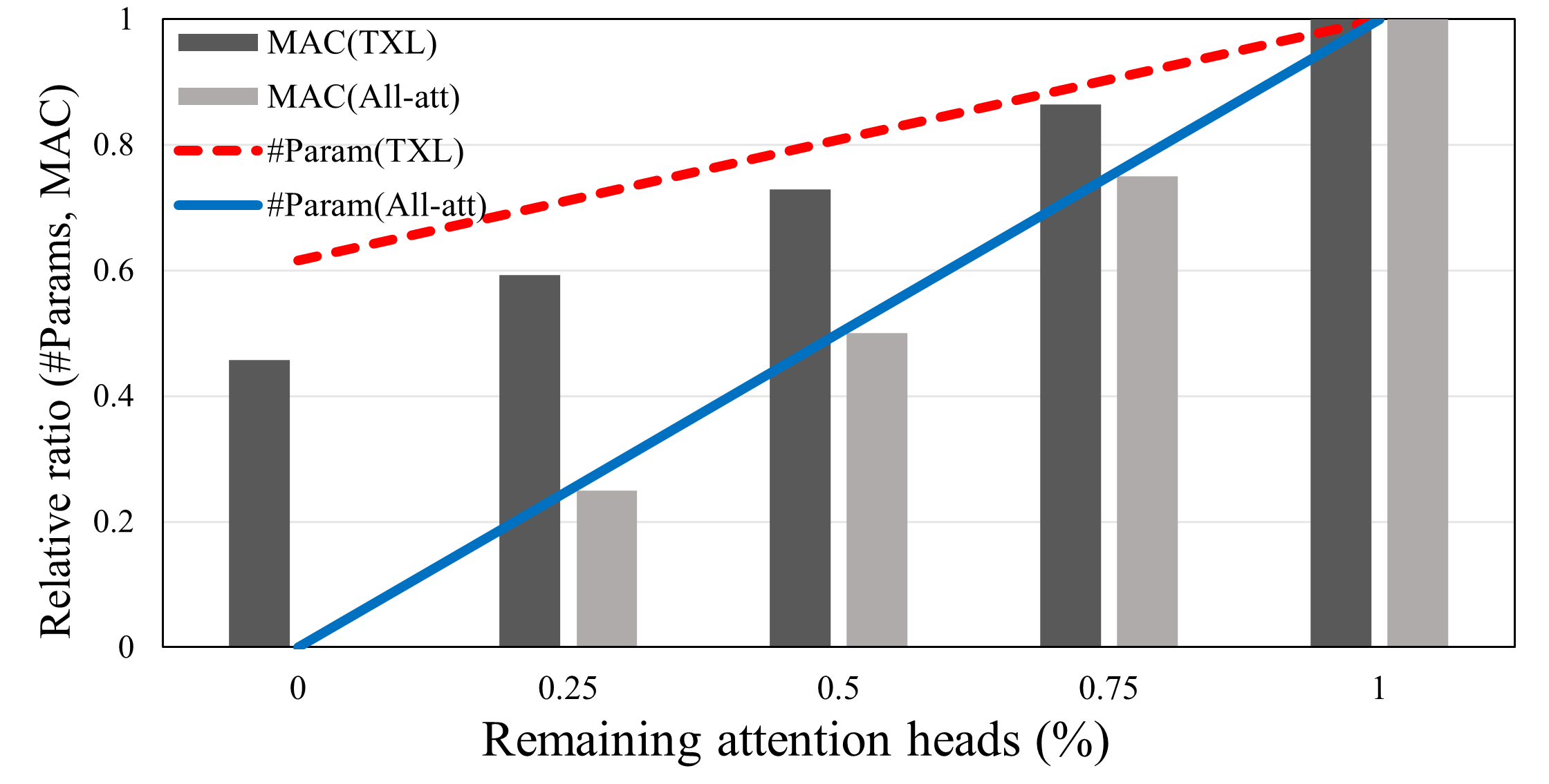 Relative computation and the number of parameters reduced by attention head pruning. Transformer-XL and All-attention Transformer are compared.